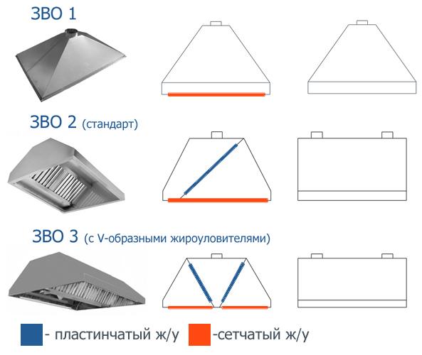 Как сделать зонт вытяжку над плитой своими руками